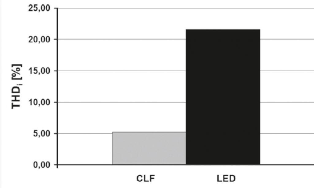 Badania porównawcze liniowych lamp LED i tradycyjnych świetlówek
