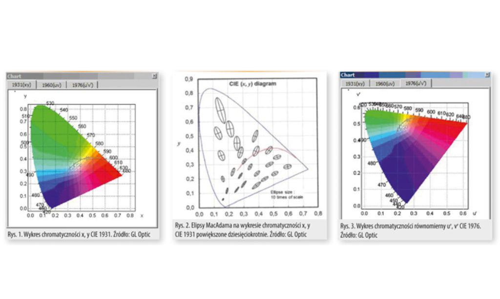Elipsy MacAdama i ich zastosowanie do ustalania tolerancji i zmian chromatyczności światła emitowanego przez lampy