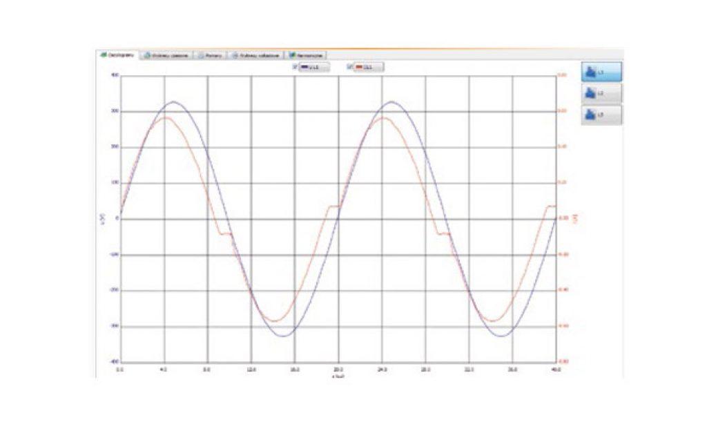 Wpływ zmian wartości napięcia zasilania na parametry elektryczne opraw LED