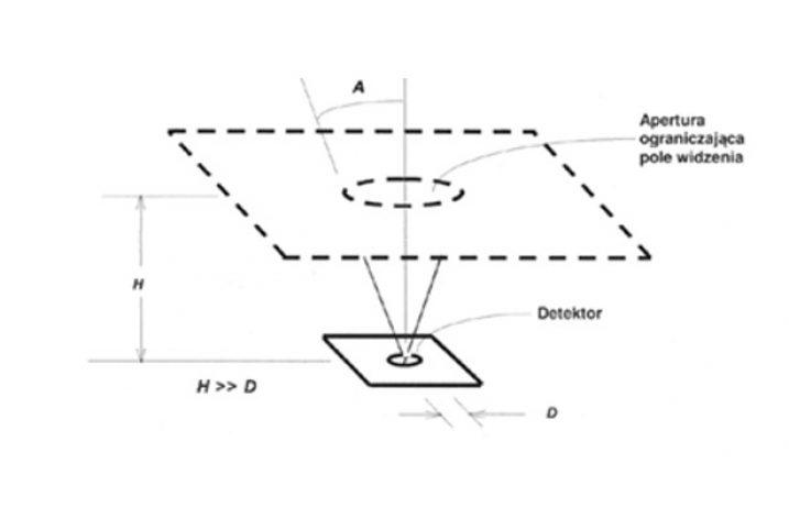 Bezpieczeństwo fotobiologiczne źródeł światła