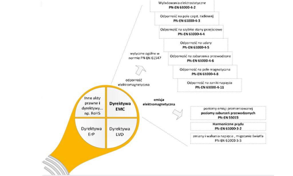Analiza wybranych parametrów modułów LED w aspekcie spełnienia wymagań dyrektywy EMC
