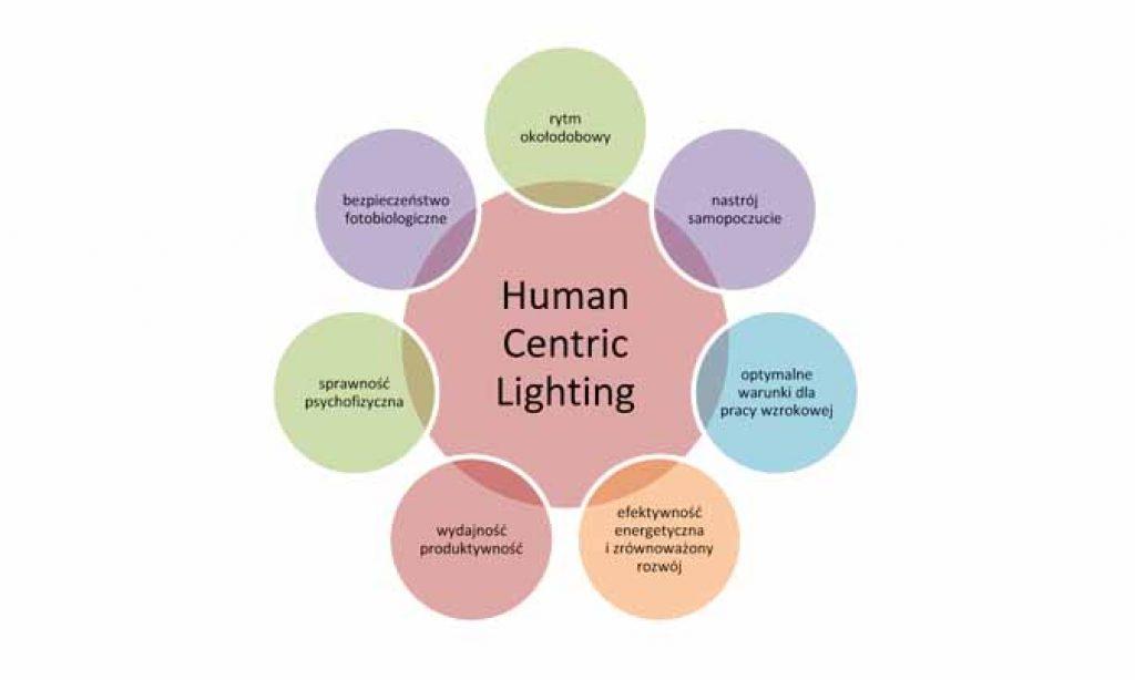 Human Centric Lighting – prognozy rynkowe