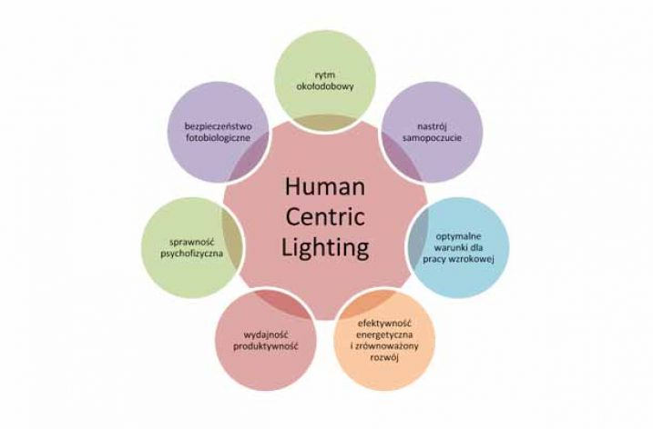 Human Centric Lighting – prognozy rynkowe