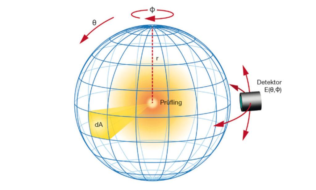 Pomiar światła. Goniofotometria i radiometria spektralna dla źródeł światła ssl