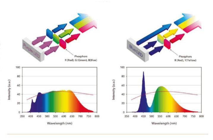SunLike – przełomowa technologia LED