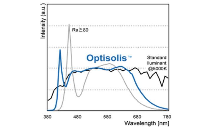Biała dioda LED o ultrawysokim współczynniku oddawania barw
