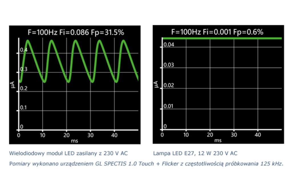 Rozporządzenie w sprawie ekoprojektu dotyczące tętnienia i efektu stroboskopowego w oświetleniu LED