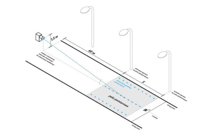 Projekt stworzenia nowoczesnego polskiego instrumentu pomiarowego
