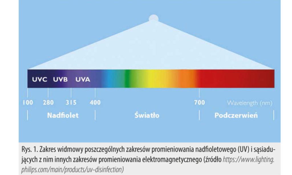 Bakteriobójcze promieniowanie UVC – korzyści i zagrożenia
